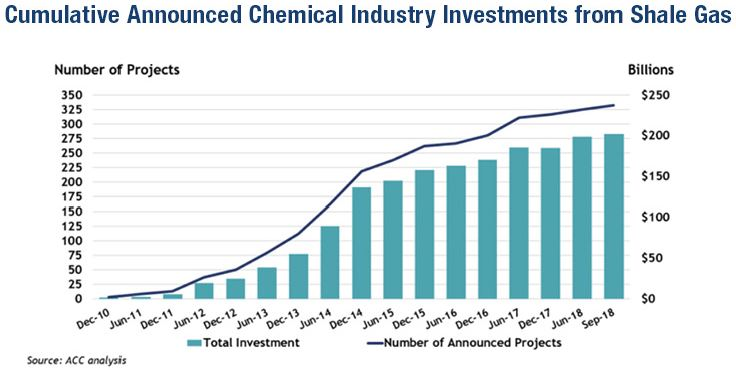 Cumulative Announced Chemical Industry Investments from Shale Gas