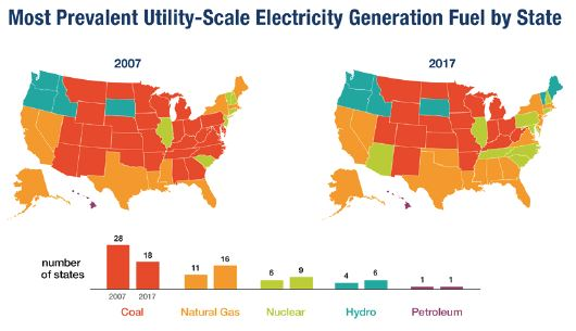Most Prevalent Utility-Scale Electricity Generation Fuel by State