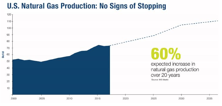 U.S. Natural Gas Production: No Signs of Stopping