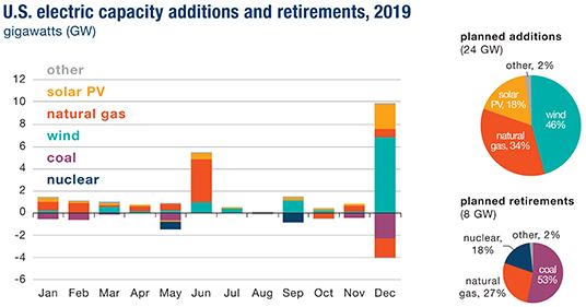 U.S. electric capacity additions and retirements, 2019